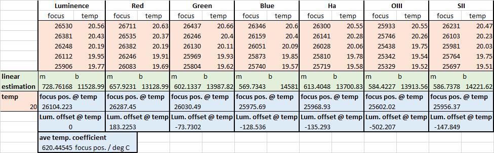 QHY600 & Chroma focus vs filter data 8-8-20