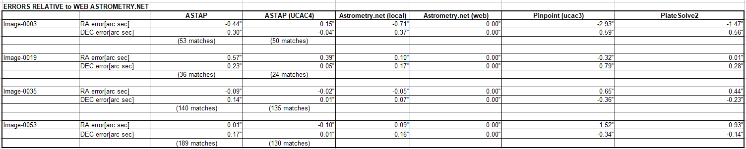 accuracy astrometry solvers